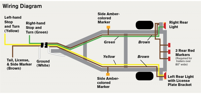 Diy series trailer wiring 101 great lakes scuttlebutt theres an easy way to remember the correct basic wire code for us trailers green color of grass the grass is on the trailers right green wire goes on asfbconference2016 Image collections